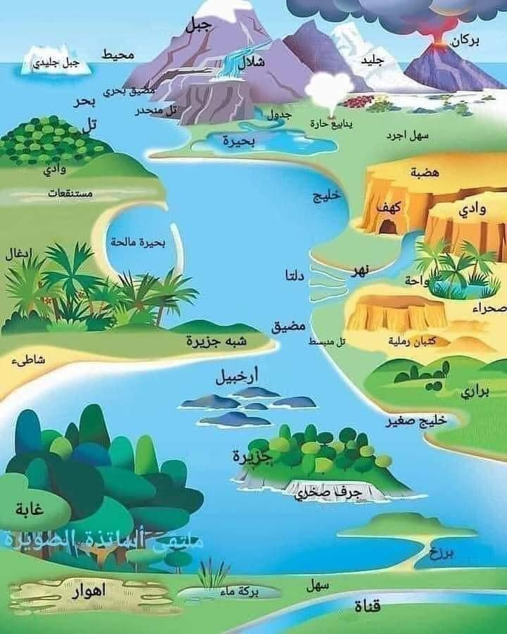 صورة تجمع كل المسميات البيئية والجغرافية، يمكن تعليمها للصغار بكل سهولة.