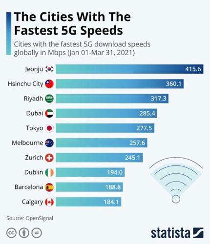 المدن التي تحوي على اعلى سرعة 5g